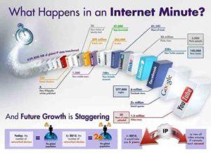 Cosa succede in 60 secondi su Internet? La risposta attraverso un video
